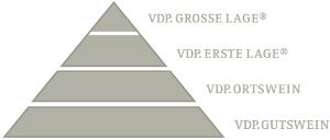 Die Qualitätsyramide des VDP