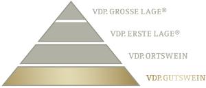 VDP Gutswein