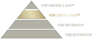 VDP erste Lage