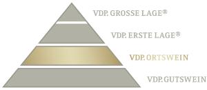 VDP Ortswein